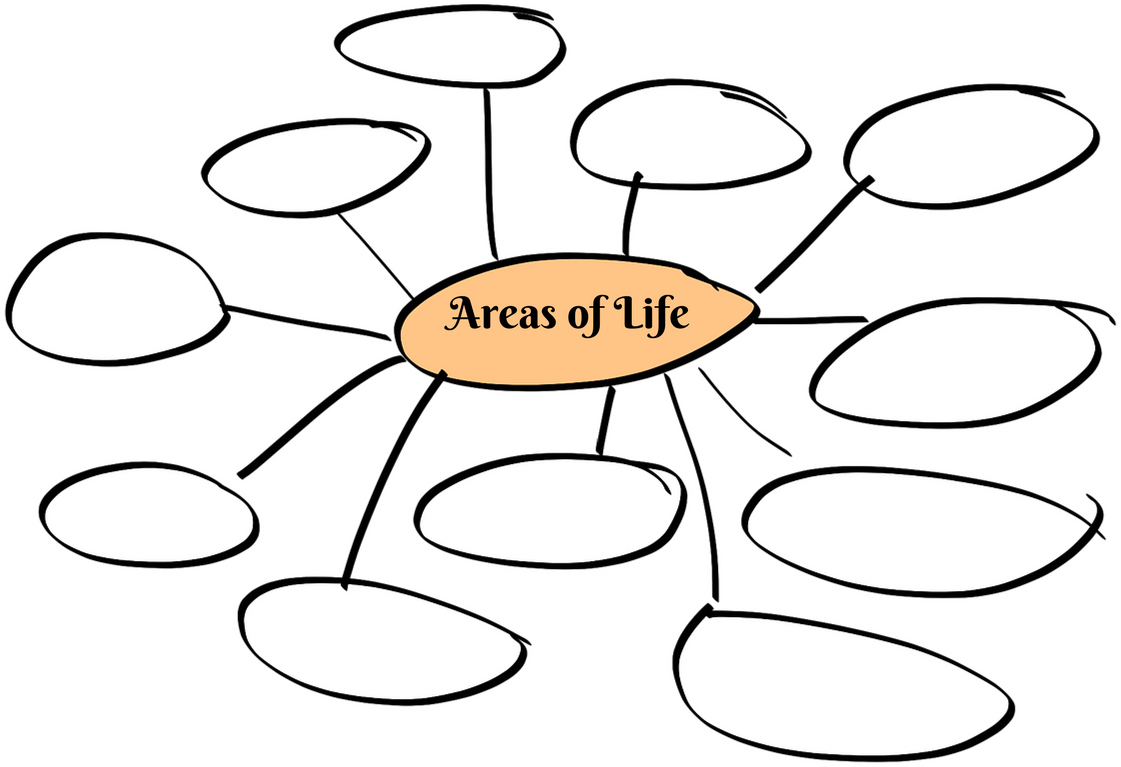 General areas of life image.