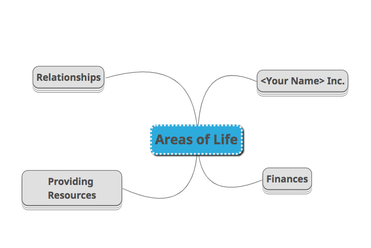 The 4 Areas of Life Mind Map